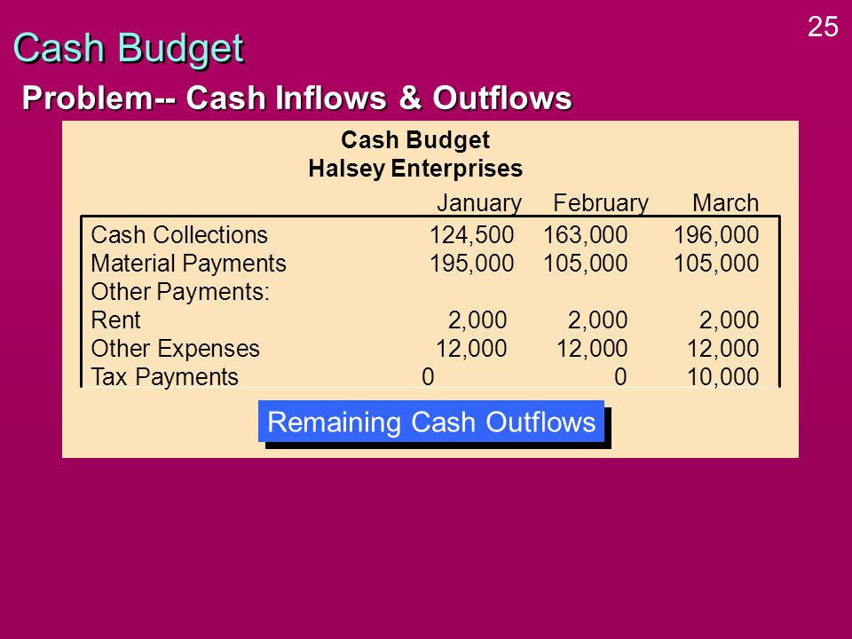 25 Cash Budget Problem-- Cash Inflows & Outflows Cash Budget Halsey Enterprises Cash Collections 124,500163,000 196,000 Material Payments 195,000105,000 105,000 Other Payments: Rent 2,0002,000 2,000 Other Expenses 12,00012,000 12,000 Tax Payments00 10,000 January FebruaryMarch Remaining Cash Outflows