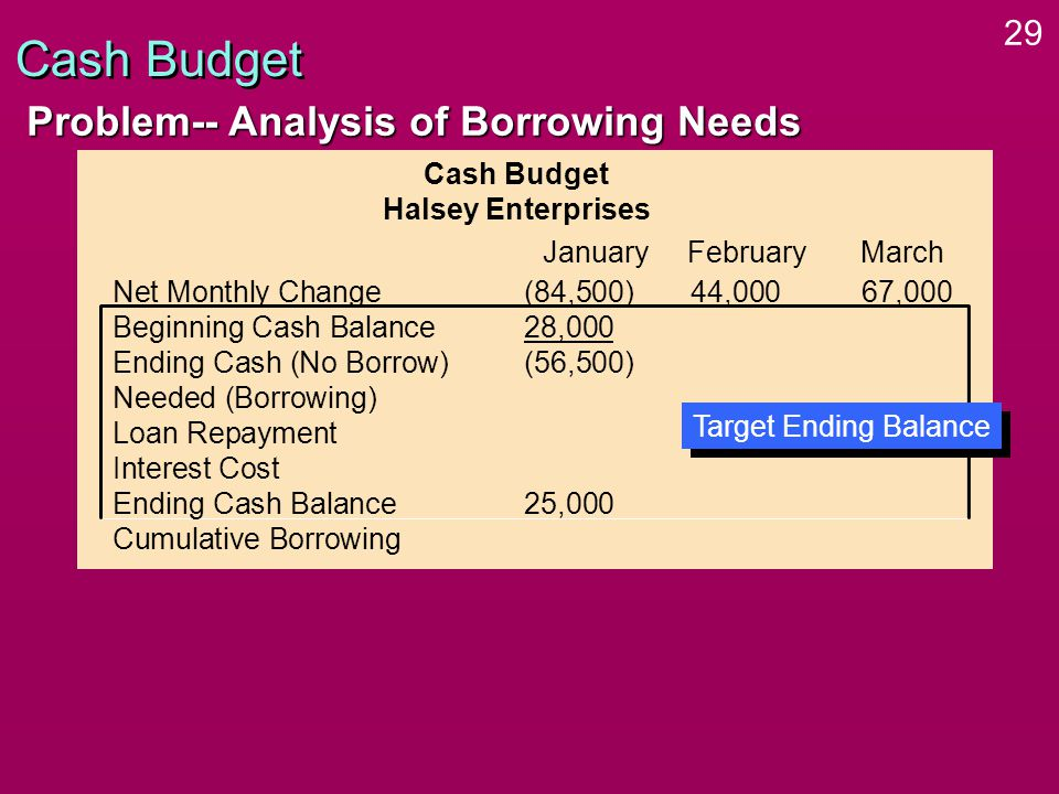 29 Cash Budget Problem-- Analysis of Borrowing Needs Cash Budget Halsey Enterprises Net Monthly Change(84,500)44,000 67,000 Beginning Cash Balance28,000 Ending Cash (No Borrow)(56,500) Needed (Borrowing) Loan Repayment Interest Cost Ending Cash Balance25,000 Cumulative Borrowing January FebruaryMarch Target Ending Balance