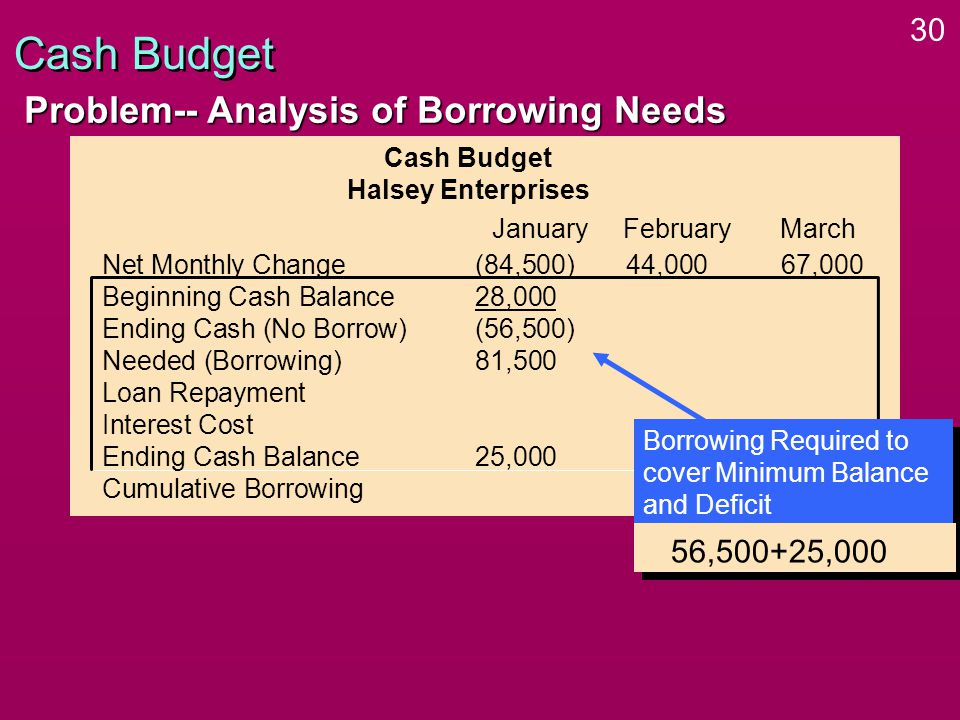 30 Cash Budget Problem-- Analysis of Borrowing Needs Cash Budget Halsey Enterprises Net Monthly Change(84,500)44,000 67,000 Beginning Cash Balance28,000 Ending Cash (No Borrow)(56,500) Needed (Borrowing)81,500 Loan Repayment Interest Cost Ending Cash Balance25,000 Cumulative Borrowing January FebruaryMarch Borrowing Required to cover Minimum Balance and Deficit 56,500+25,000
