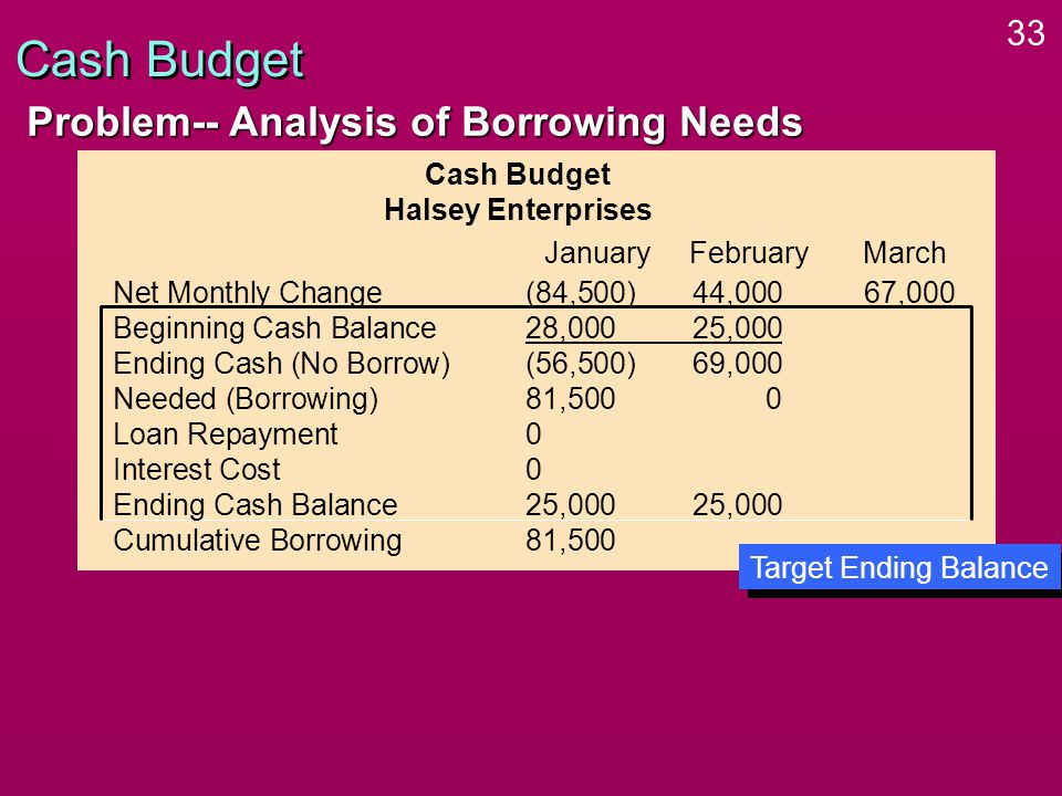 33 Cash Budget Problem-- Analysis of Borrowing Needs Cash Budget Halsey Enterprises Net Monthly Change(84,500)44,000 67,000 Beginning Cash Balance28,00025,000 Ending Cash (No Borrow)(56,500)69,000 Needed (Borrowing)81,5000 Loan Repayment0 Interest Cost0 Ending Cash Balance25,00025,000 Cumulative Borrowing81,500 January FebruaryMarch Target Ending Balance