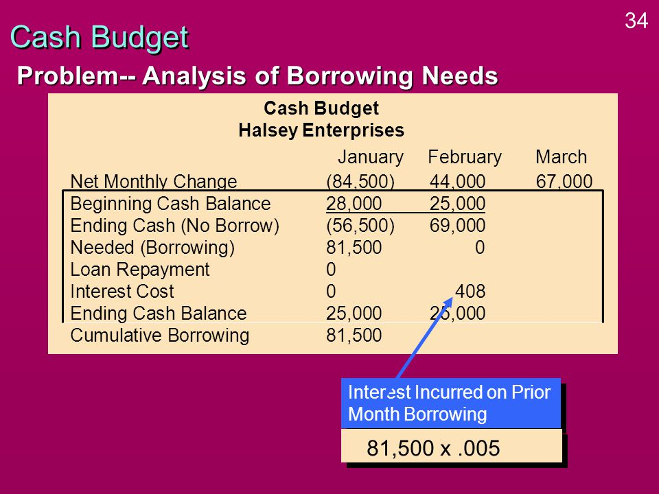 34 Cash Budget Problem-- Analysis of Borrowing Needs Cash Budget Halsey Enterprises Net Monthly Change(84,500)44,000 67,000 Beginning Cash Balance28,00025,000 Ending Cash (No Borrow)(56,500)69,000 Needed (Borrowing)81,5000 Loan Repayment0 Interest Cost0408 Ending Cash Balance25,00025,000 Cumulative Borrowing81,500 January FebruaryMarch Interest Incurred on Prior Month Borrowing Interest Incurred on Prior Month Borrowing 81,500 x.005