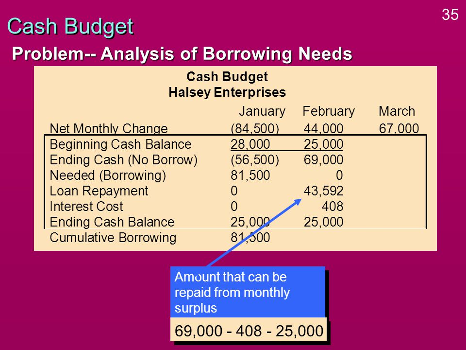 35 Cash Budget Problem-- Analysis of Borrowing Needs Cash Budget Halsey Enterprises Net Monthly Change(84,500)44,000 67,000 Beginning Cash Balance28,00025,000 Ending Cash (No Borrow)(56,500)69,000 Needed (Borrowing)81,5000 Loan Repayment043,592 Interest Cost0408 Ending Cash Balance25,00025,000 Cumulative Borrowing81,500 January FebruaryMarch Amount that can be repaid from monthly surplus 69,000 - 408 - 25,000