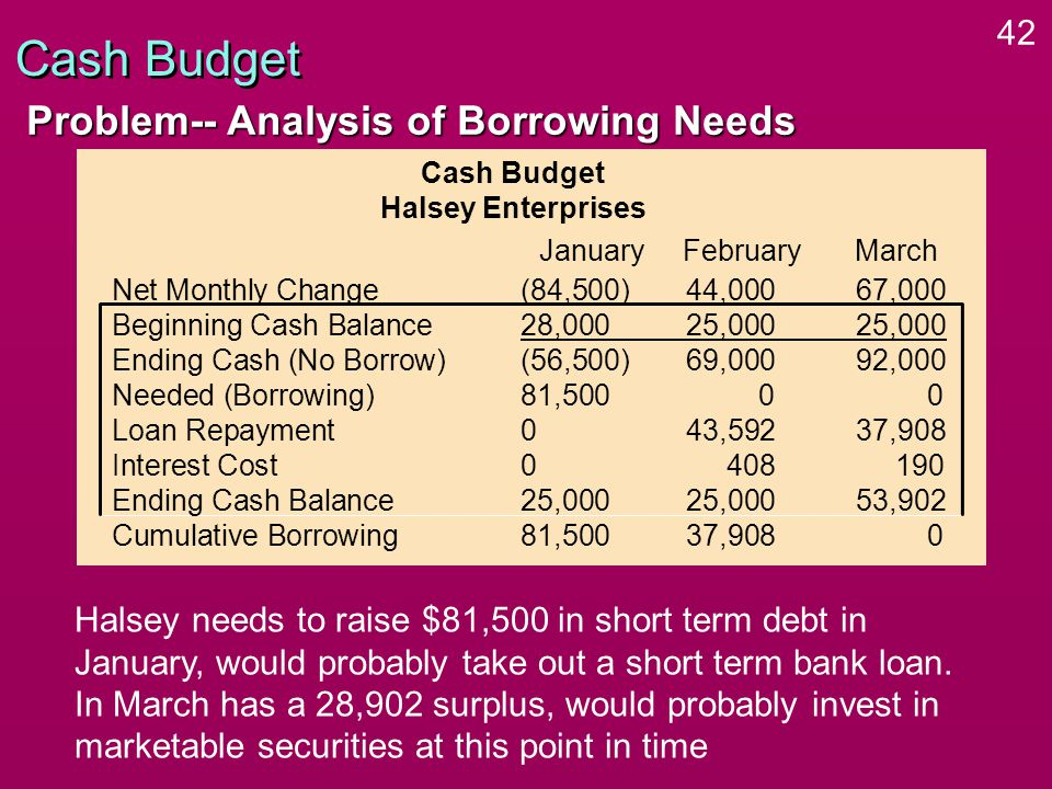 42 Cash Budget Problem-- Analysis of Borrowing Needs Cash Budget Halsey Enterprises Net Monthly Change(84,500)44,000 67,000 Beginning Cash Balance28,00025,000 25,000 Ending Cash (No Borrow)(56,500)69,000 92,000 Needed (Borrowing)81,5000 0 Loan Repayment043,592 37,908 Interest Cost0408 190 Ending Cash Balance25,00025,000 53,902 Cumulative Borrowing81,50037,908 0 January FebruaryMarch Halsey needs to raise $81,500 in short term debt in January, would probably take out a short term bank loan.