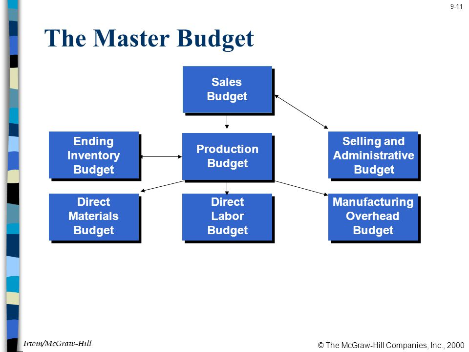 © The McGraw-Hill Companies, Inc., 2000 Irwin/McGraw-Hill 9-11 The Master Budget Direct Materials Budget Ending Inventory Budget Production Budget Selling and Administrative Budget Direct Labor Budget Manufacturing Overhead Budget Sales Budget
