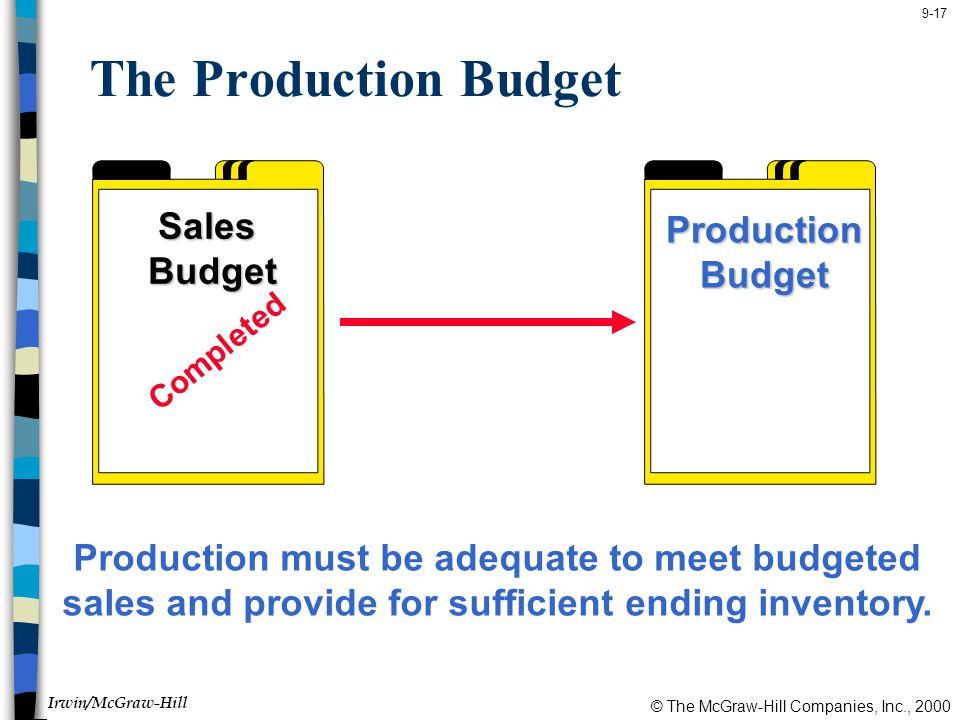 © The McGraw-Hill Companies, Inc., 2000 Irwin/McGraw-Hill 9-17 The Production Budget SalesBudget ProductionBudget Completed Production must be adequate to meet budgeted sales and provide for sufficient ending inventory.