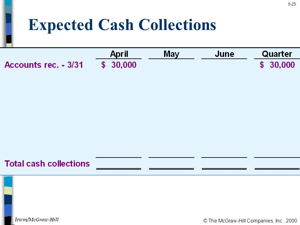 © The McGraw-Hill Companies, Inc., 2000 Irwin/McGraw-Hill 9-25 Expected Cash Collections