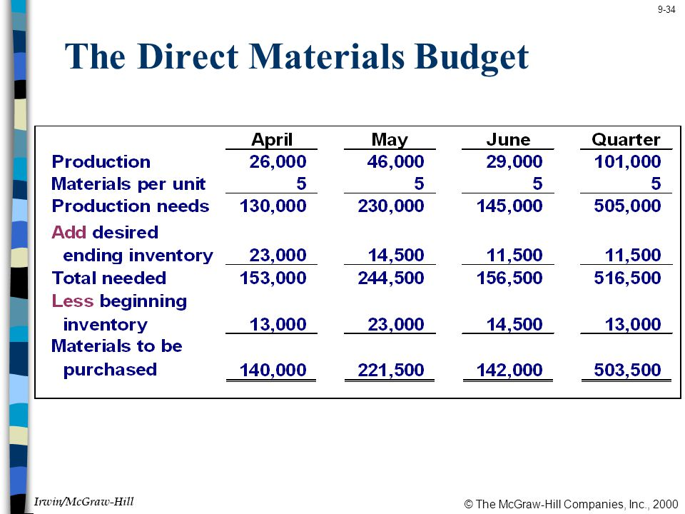 © The McGraw-Hill Companies, Inc., 2000 Irwin/McGraw-Hill 9-34 The Direct Materials Budget