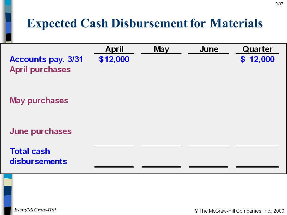 © The McGraw-Hill Companies, Inc., 2000 Irwin/McGraw-Hill 9-37 Expected Cash Disbursement for Materials