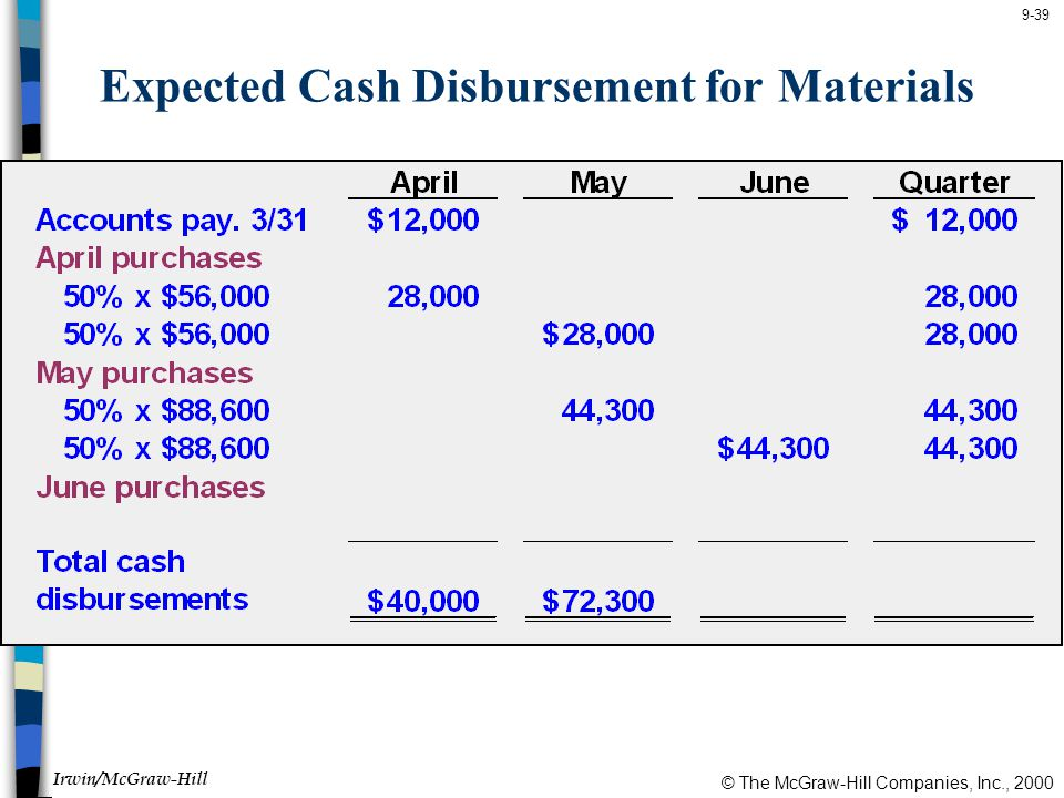 © The McGraw-Hill Companies, Inc., 2000 Irwin/McGraw-Hill 9-39 Expected Cash Disbursement for Materials