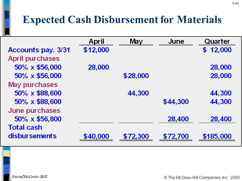 © The McGraw-Hill Companies, Inc., 2000 Irwin/McGraw-Hill 9-40 Expected Cash Disbursement for Materials