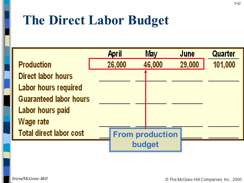 © The McGraw-Hill Companies, Inc., 2000 Irwin/McGraw-Hill 9-42 The Direct Labor Budget From production budget