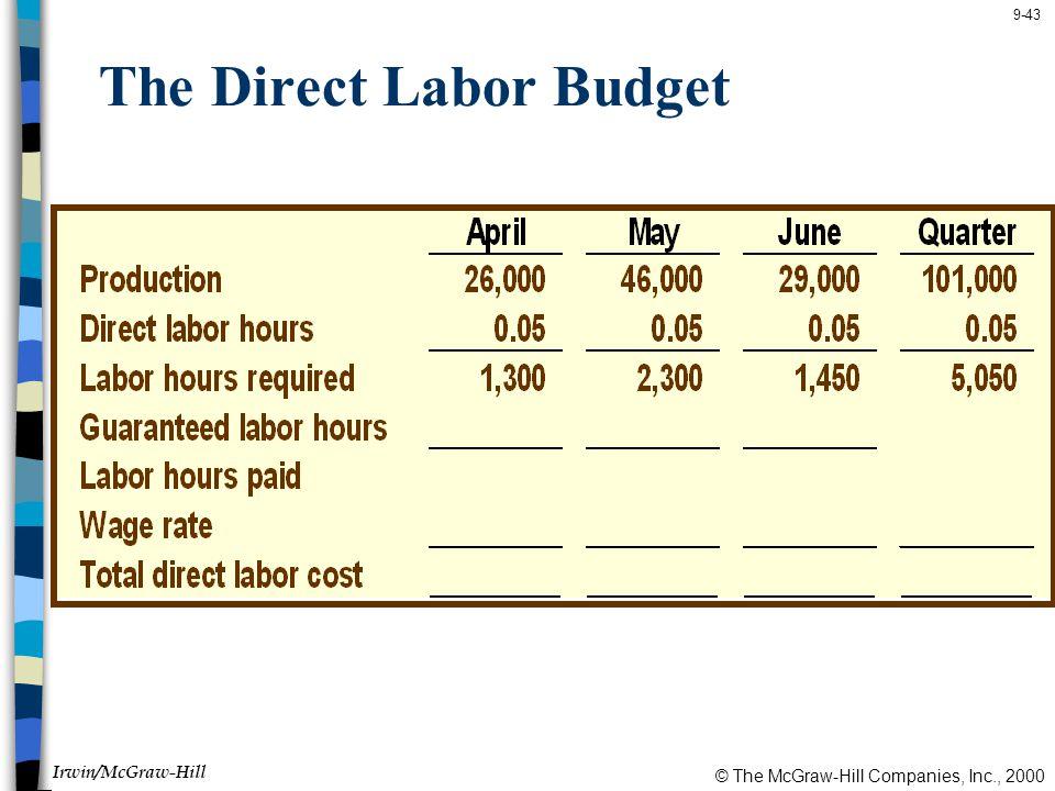 © The McGraw-Hill Companies, Inc., 2000 Irwin/McGraw-Hill 9-43 The Direct Labor Budget