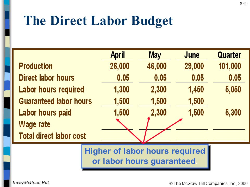 © The McGraw-Hill Companies, Inc., 2000 Irwin/McGraw-Hill 9-44 The Direct Labor Budget Higher of labor hours required or labor hours guaranteed.