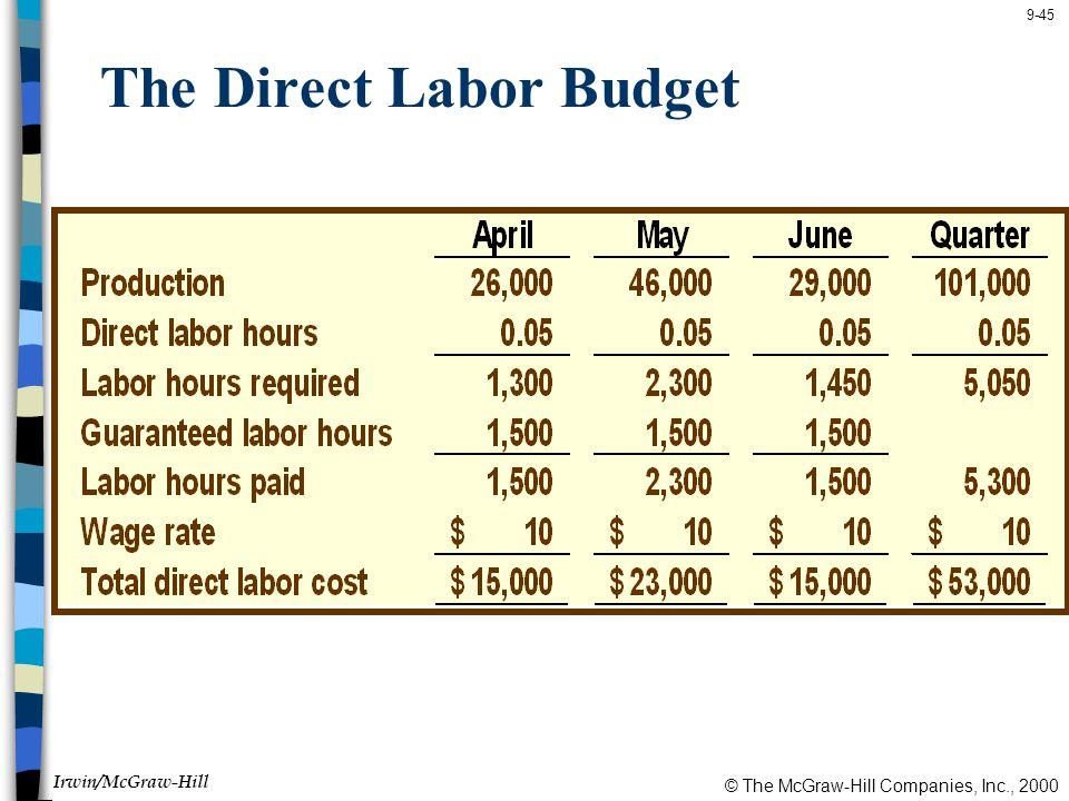 © The McGraw-Hill Companies, Inc., 2000 Irwin/McGraw-Hill 9-45 The Direct Labor Budget