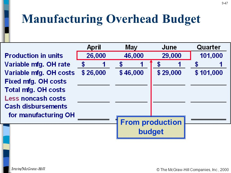 © The McGraw-Hill Companies, Inc., 2000 Irwin/McGraw-Hill 9-47 Manufacturing Overhead Budget From production budget