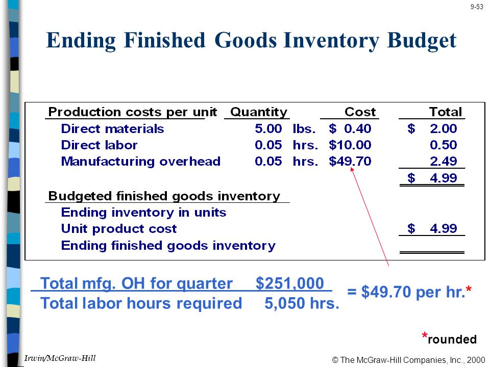 © The McGraw-Hill Companies, Inc., 2000 Irwin/McGraw-Hill 9-53 Ending Finished Goods Inventory Budget Total mfg.