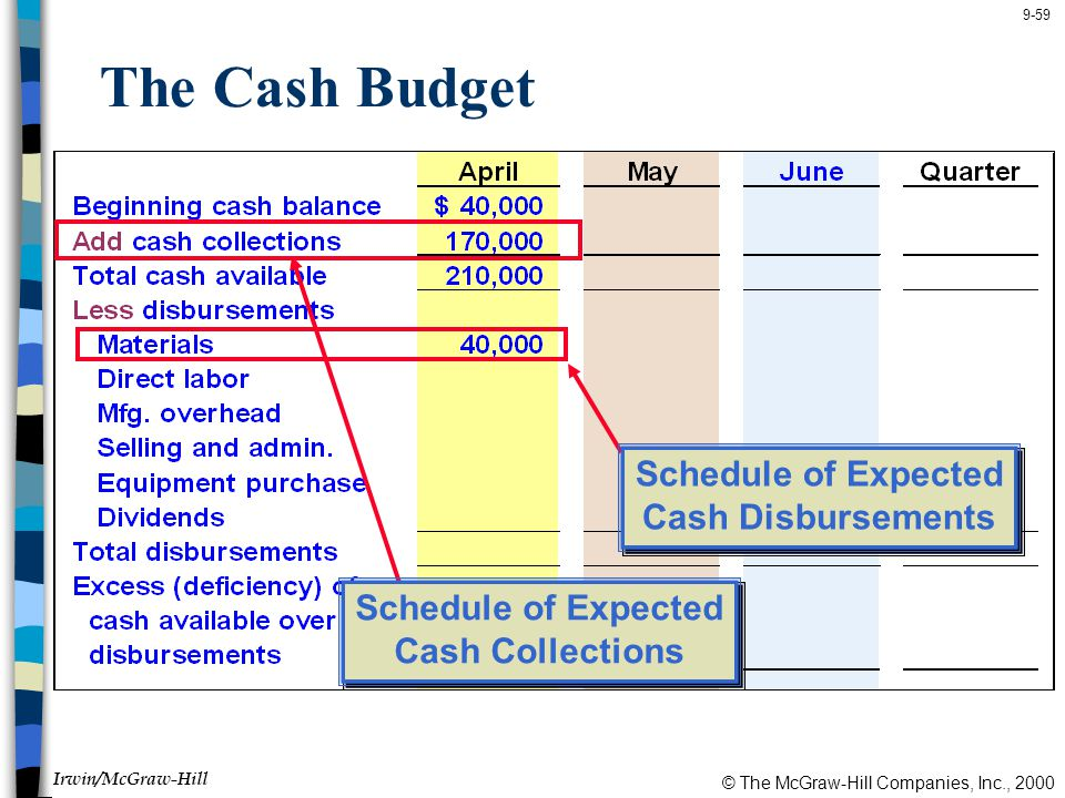 © The McGraw-Hill Companies, Inc., 2000 Irwin/McGraw-Hill 9-59 The Cash Budget Schedule of Expected Cash Collections Schedule of Expected Cash Collections Schedule of Expected Cash Disbursements Schedule of Expected Cash Disbursements