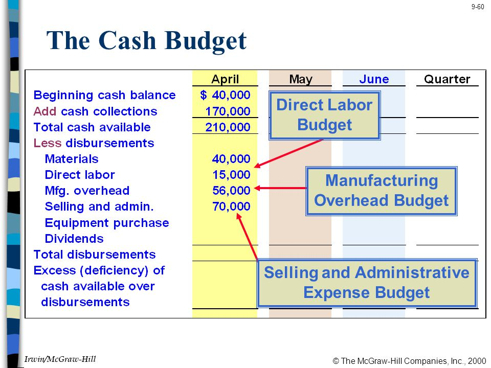 © The McGraw-Hill Companies, Inc., 2000 Irwin/McGraw-Hill 9-60 The Cash Budget Direct Labor Budget Manufacturing Overhead Budget Selling and Administrative Expense Budget