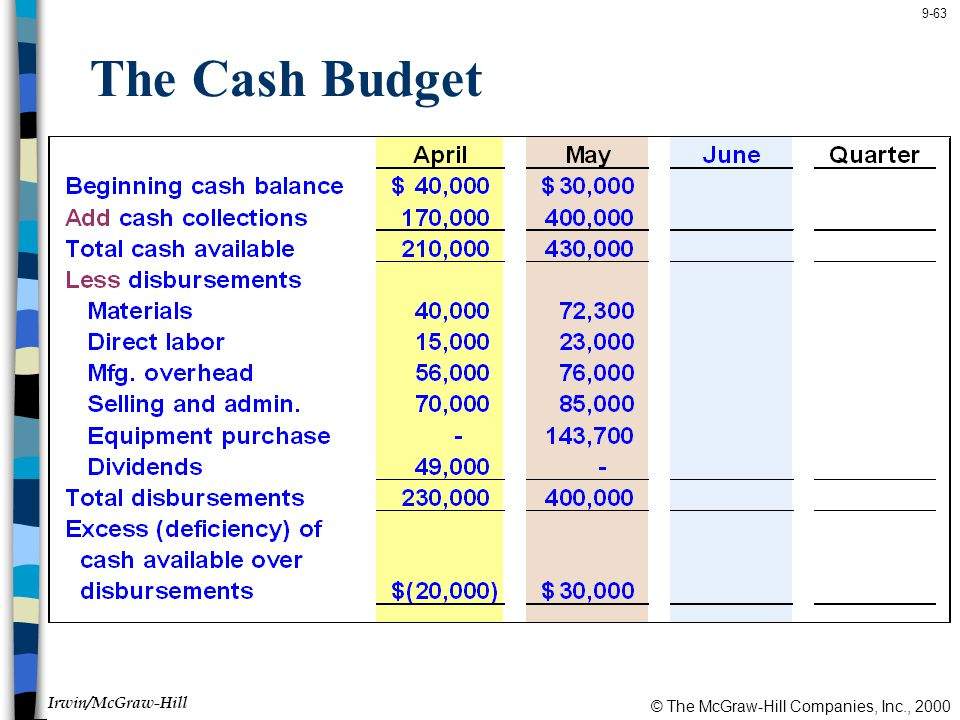 © The McGraw-Hill Companies, Inc., 2000 Irwin/McGraw-Hill 9-63 The Cash Budget