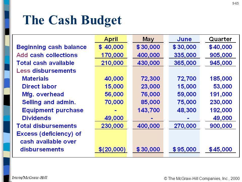 © The McGraw-Hill Companies, Inc., 2000 Irwin/McGraw-Hill 9-65 The Cash Budget