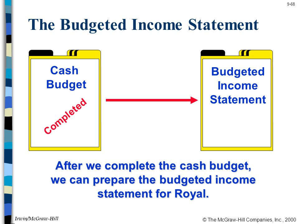 © The McGraw-Hill Companies, Inc., 2000 Irwin/McGraw-Hill 9-68 The Budgeted Income Statement Cash Budget Budgeted Income Statement Completed After we complete the cash budget, we can prepare the budgeted income statement for Royal.