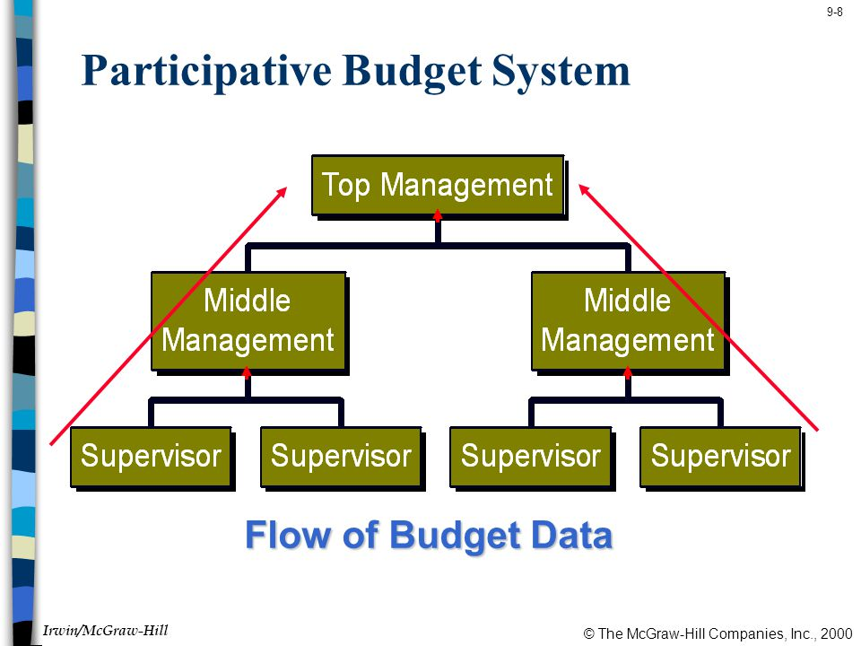 © The McGraw-Hill Companies, Inc., 2000 Irwin/McGraw-Hill 9-8 Participative Budget System Flow of Budget Data
