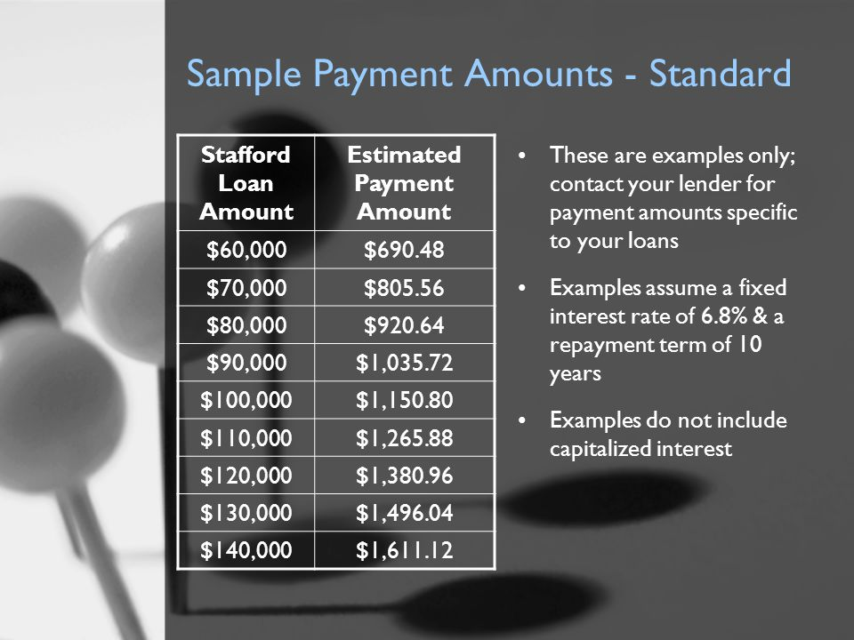 Sample Payment Amounts - Standard Stafford Loan Amount Estimated Payment Amount $60,000$690.48 $70,000$805.56 $80,000$920.64 $90,000$1,035.72 $100,000