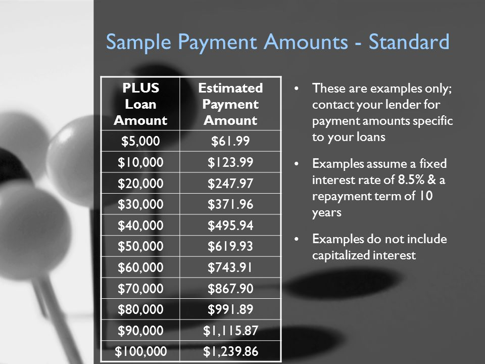 Sample Payment Amounts - Standard PLUS Loan Amount Estimated Payment Amount $5,000$61.99 $10,000$123.99 $20,000$247.97 $30,000$371.96 $40,000$495.94 $