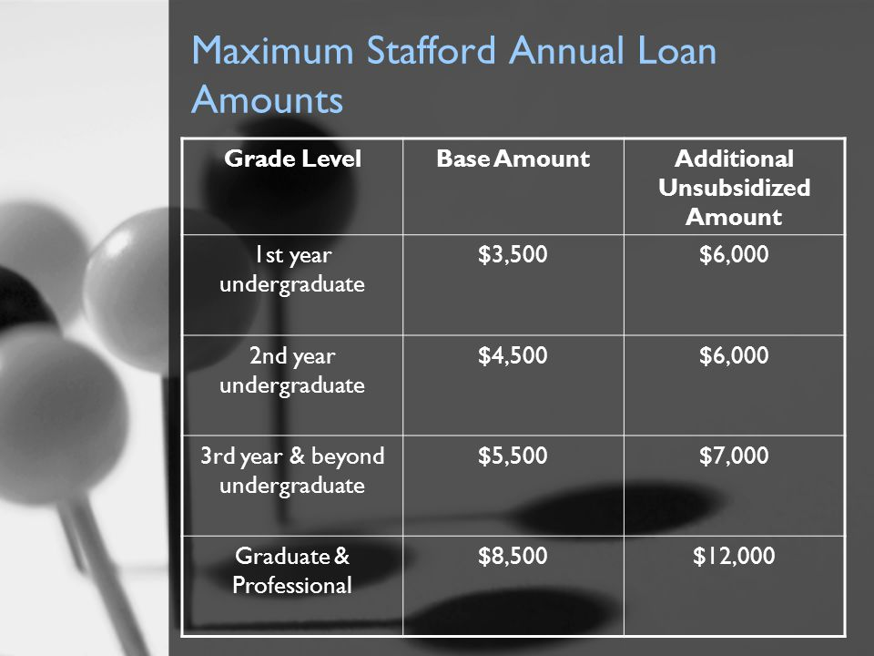 Maximum Stafford Annual Loan Amounts Grade LevelBase AmountAdditional Unsubsidized Amount 1st year undergraduate $3,500$6,000 2nd year undergraduate $