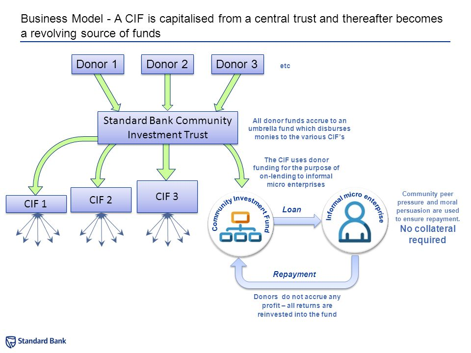 CIF 2 CIF 3 CIF 1 Business Model - A CIF is capitalised from a central trust and thereafter becomes a revolving source of funds Standard Bank Communit