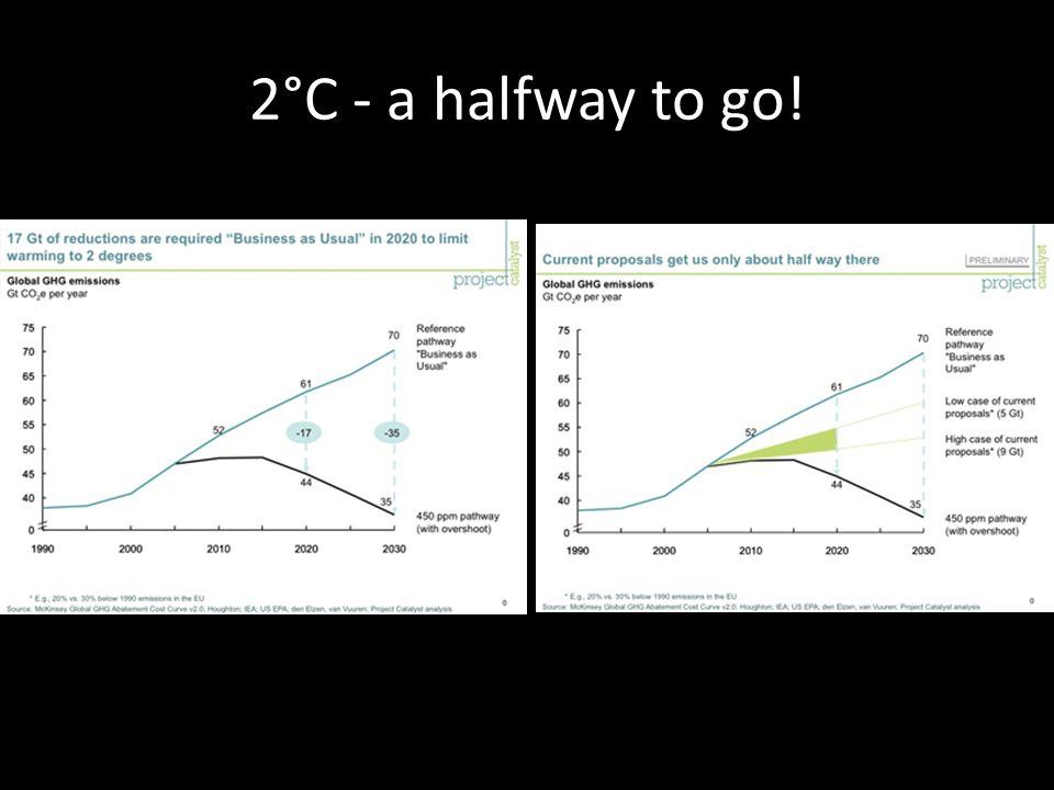 2°C - a halfway to go!