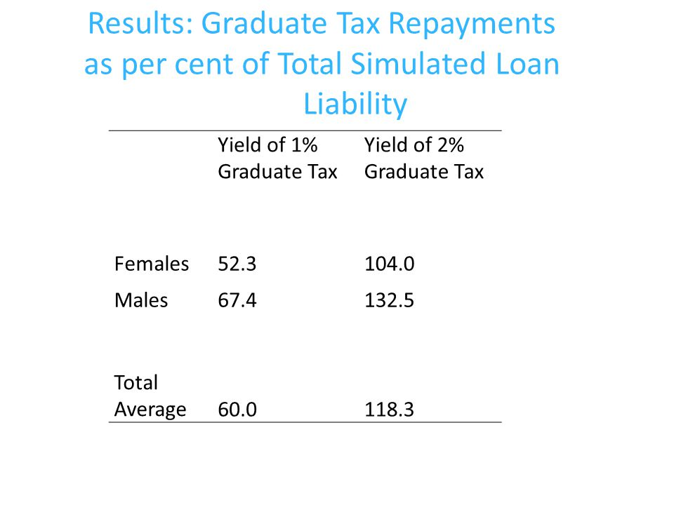 Results: Graduate Tax Repayments as per cent of Total Simulated Loan Liability Yield of 1% Graduate Tax Yield of 2% Graduate Tax Females52.3104.0 Males67.4132.5 Total Average60.0118.3