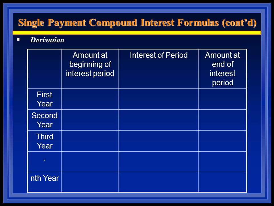 Single Payment Compound Interest Formulas (cont'd)  Derivation Amount at beginning of interest period Interest of PeriodAmount at end of interest period First Year Second Year Third Year.