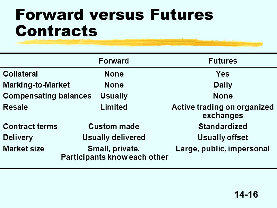 14-16 Forward versus Futures Contracts ForwardFutures CollateralNoneYes Marking-to-MarketNoneDaily Compensating balancesUsuallyNone ResaleLimitedActive trading on organized exchanges Contract termsCustom madeStandardized DeliveryUsually deliveredUsually offset Market sizeSmall, private.