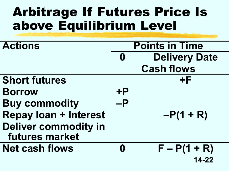 14-22 Arbitrage If Futures Price Is above Equilibrium Level ActionsPoints in Time Cash flows 0Delivery Date Short futures+F Borrow+P Buy commodity–P Repay loan + Interest–P(1 + R) Deliver commodity in futures market Net cash flows0F – P(1 + R)
