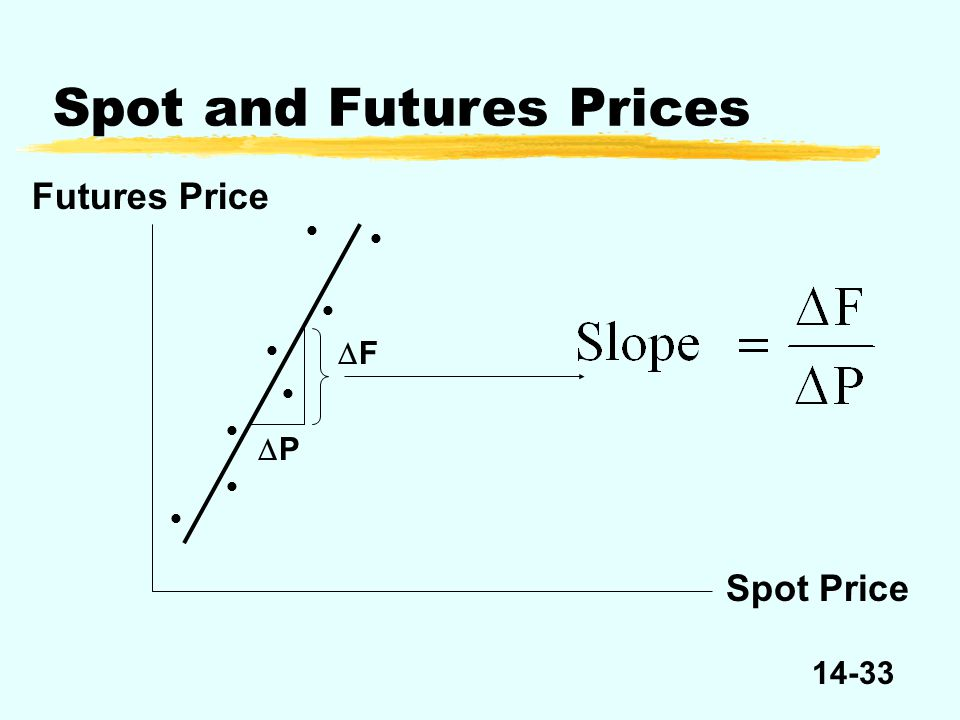 14-33 Spot and Futures Prices Spot Price Futures Price FF PP