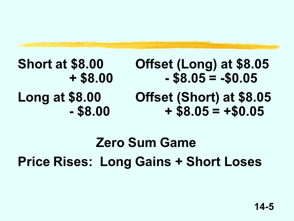 14-5 Short at $8.00Offset (Long) at $8.05 +$8.00- $8.05 = -$0.05 Long at $8.00Offset (Short) at $8.05 - $8.00+ $8.05 = +$0.05 Zero Sum Game Price Rises: Long Gains + Short Loses