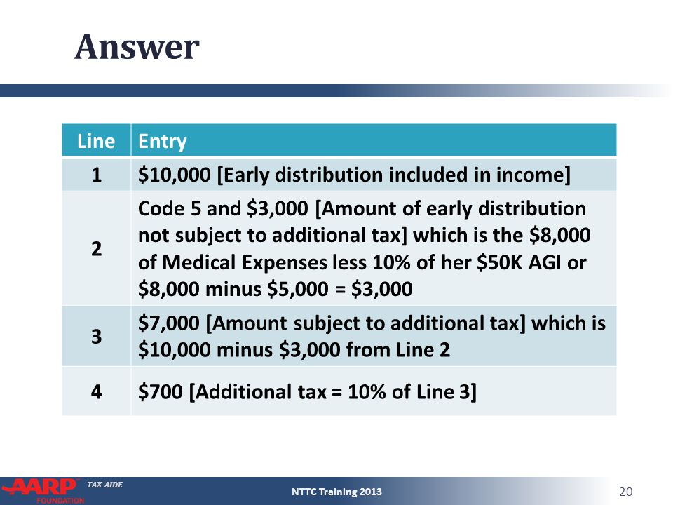 TAX-AIDE LineEntry 1$10,000 [Early distribution included in income] Answer LineEntry 1$10,000 [Early distribution included in income] 2 Code 5 and $3,