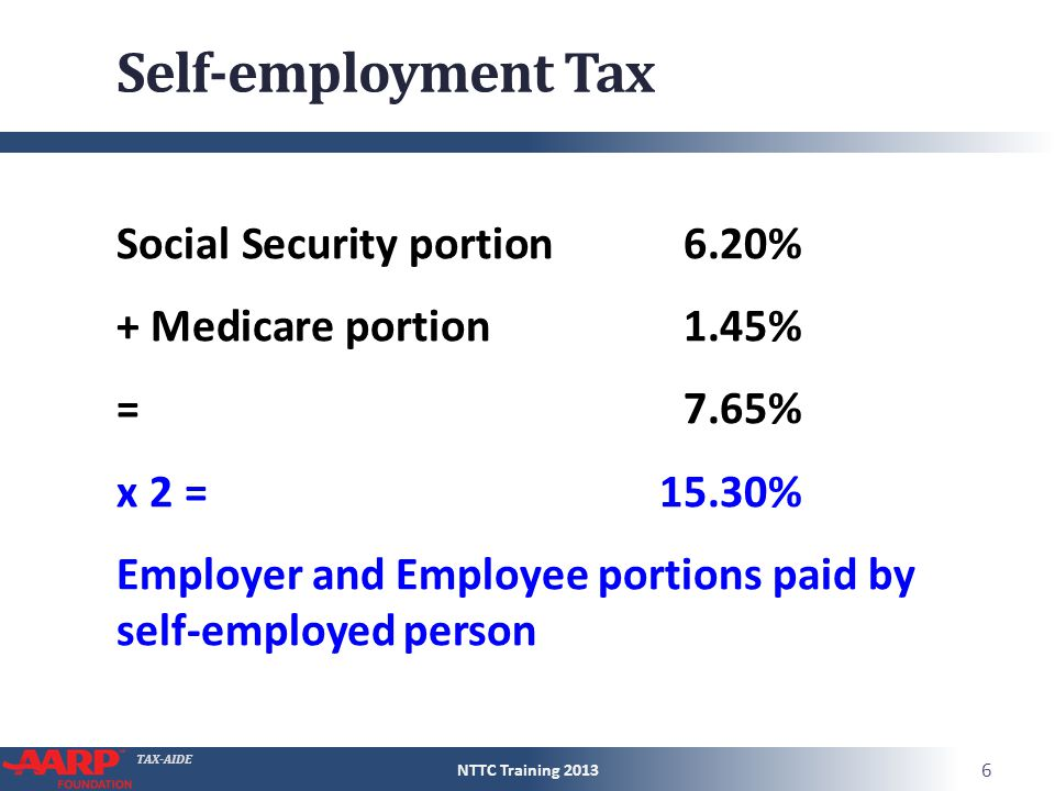 TAX-AIDE Self-employment Tax Employer part is deductible in computing the self-employment tax Profit from business$10,000 Employer part (7.65%) 765 Net $ 9,235 Tax rate (combined)15.3% Tax $ 1,413 TaxWise does the math on Sch S-E.