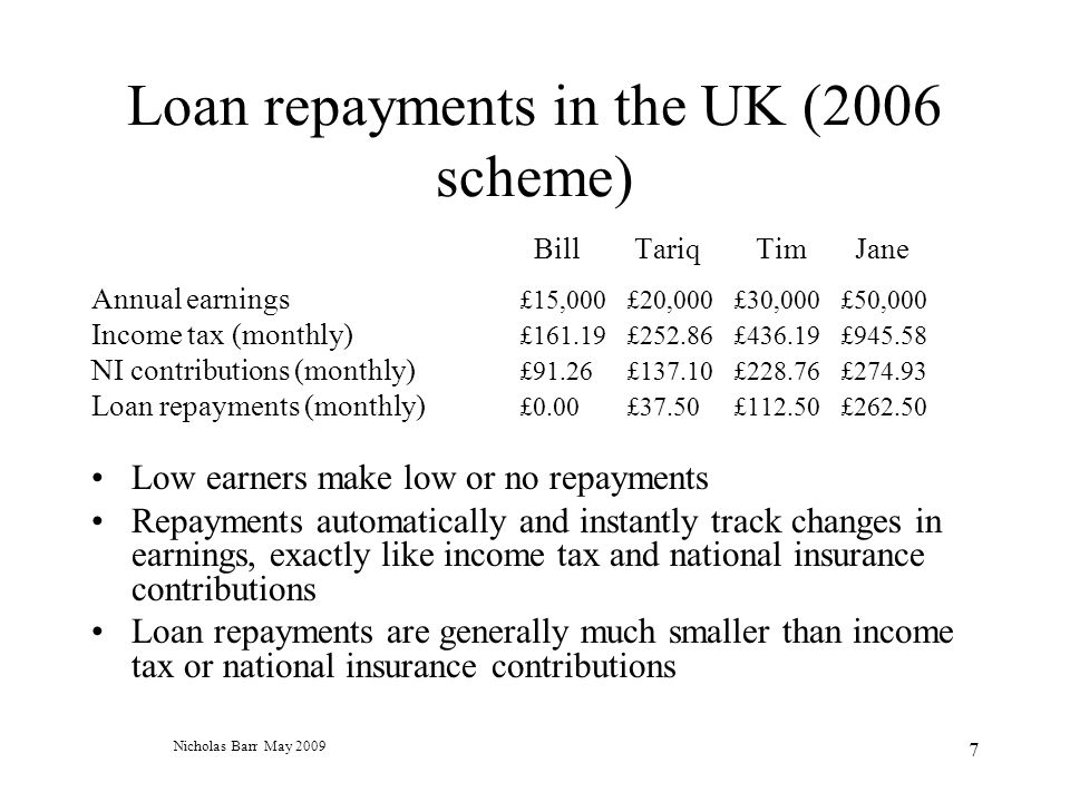 Nicholas Barr May 2009 7 Loan repayments in the UK (2006 scheme) Bill Tariq Tim Jane Annual earnings £15,000£20,000£30,000£50,000 Income tax (monthly) £161.19£252.86£436.19£945.58 NI contributions (monthly) £91.26£137.10£228.76£274.93 Loan repayments (monthly) £0.00£37.50£112.50£262.50 Low earners make low or no repayments Repayments automatically and instantly track changes in earnings, exactly like income tax and national insurance contributions Loan repayments are generally much smaller than income tax or national insurance contributions