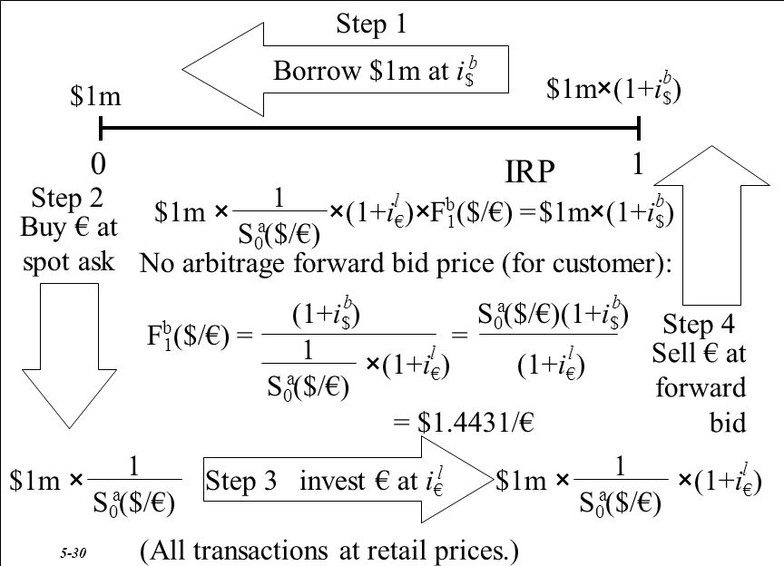 01 IRP No arbitrage forward bid price (for customer): Buy € at spot ask $1m × S 0 ($/€) a 1 Step 2 Sell € at forward bid Step 4 $1m × S 0 ($/€) a 1 ×(1+i € )× l F 1 ($/€) = b $1m×(1+i $ ) b $1m $1m×(1+i $ ) b Borrow $1m at i $ Step 1 b invest € at i € l $1m × S 0 ($/€) a 1 ×(1+i € ) l Step 3 (All transactions at retail prices.) F 1 ($/€) = b (1+i $ ) b S 0 ($/€) a 1 ×(1+i € ) l (1+i $ ) b (1+i € ) l S 0 ($/€) a = = $1.4431/€ 5-30