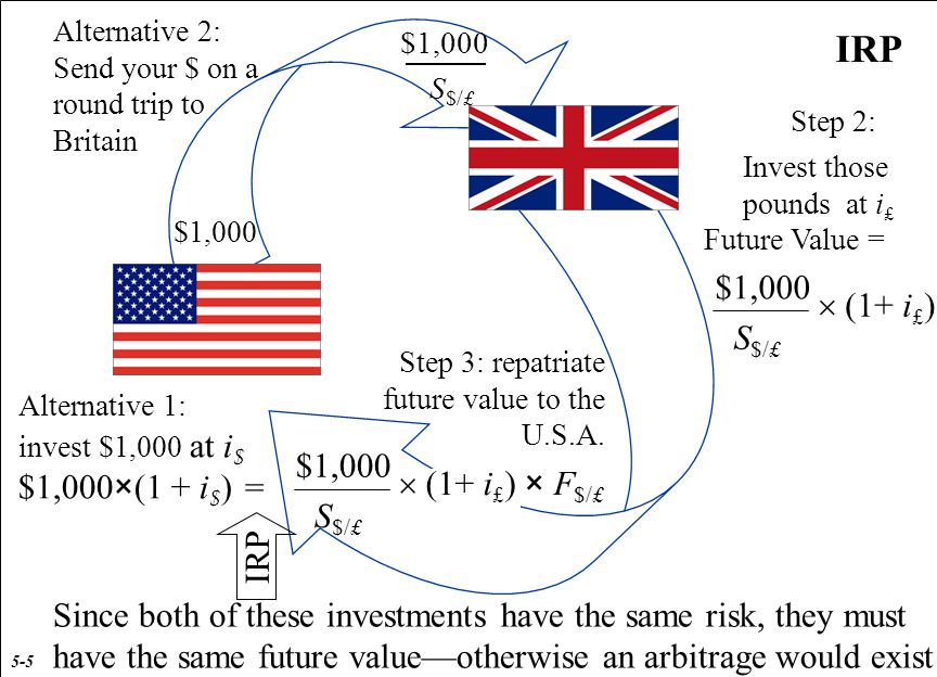 IRP Invest those pounds at i £ $1,000 S $/£ $1,000 Future Value = Step 3: repatriate future value to the U.S.A.