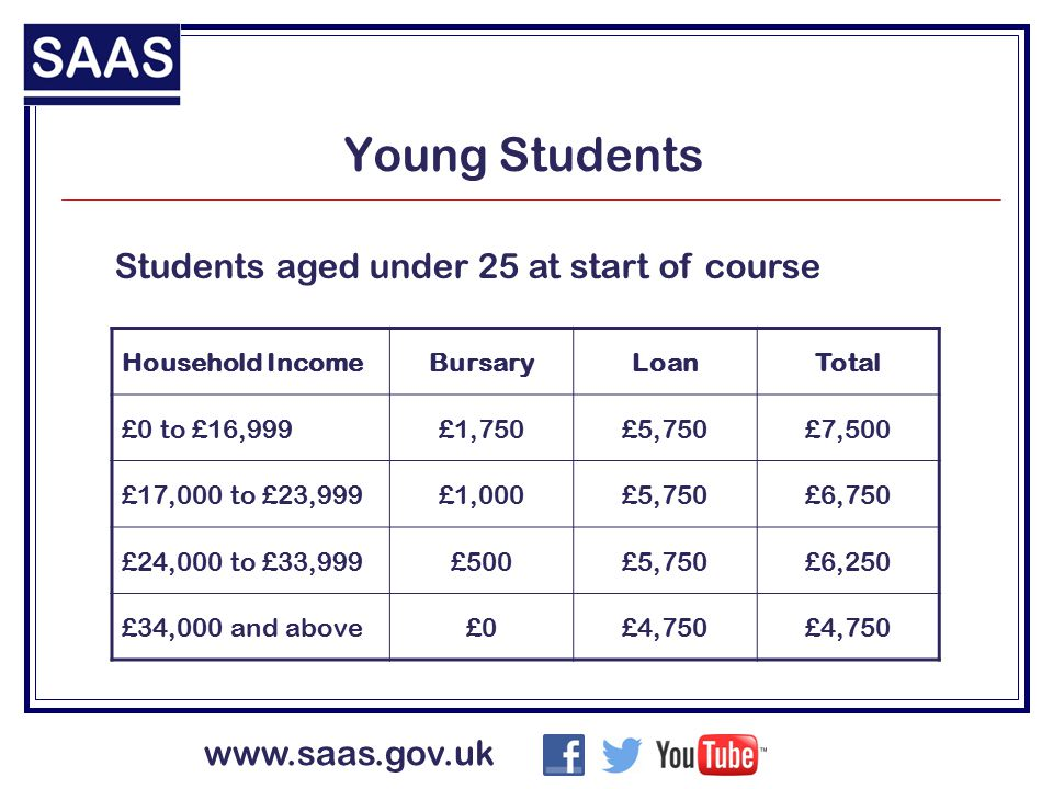 www.saas.gov.uk Independent Students Students aged 25 or older, married or self supporting at start of course Household IncomeBursaryLoanTotal £0 to £16,999£750£6,750£7,500 £17,000 to £23,999£0£6,750 £24,000 to £33,999£0£6,250 £34,000 and above£0£4,750