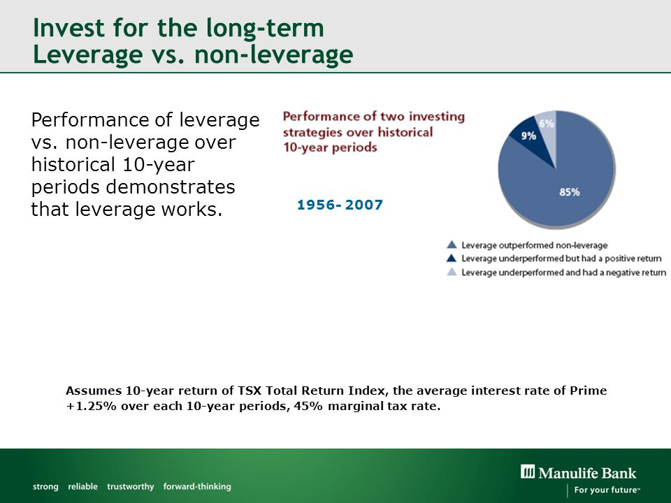 Performance of leverage vs. non-leverage over historical 10-year periods demonstrates that leverage works. Invest for the long-term Leverage vs. non-l