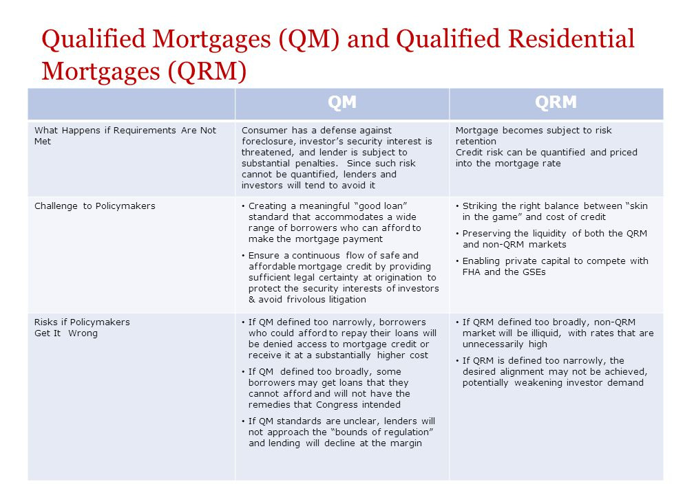9 Qualified Mortgages (QM) and Qualified Residential Mortgages (QRM) QMQRM What Happens if Requirements Are Not Met Consumer has a defense against for