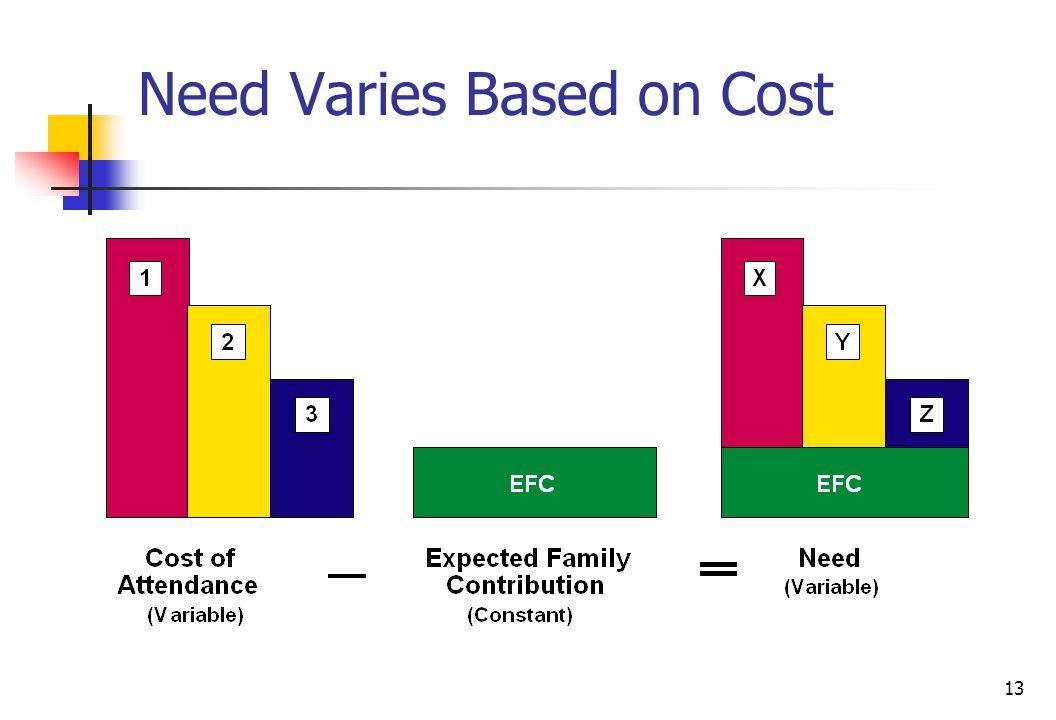 13 Need Varies Based on Cost