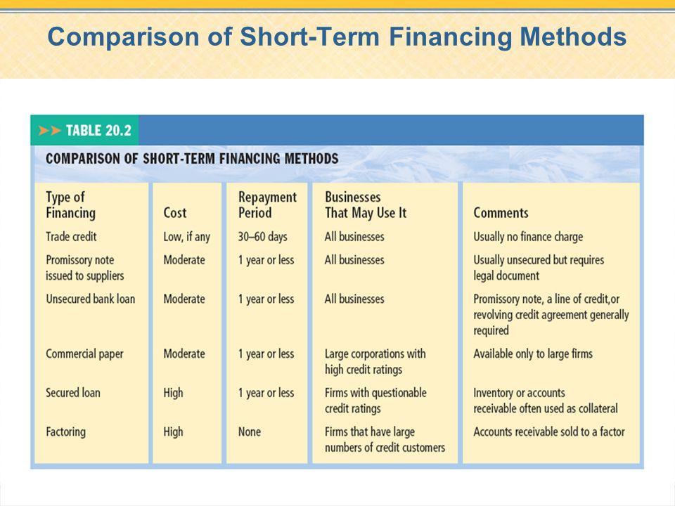 Comparison of Short-Term Financing Methods