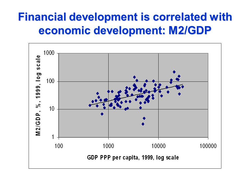 Financial development is correlated with economic development: M2/GDP