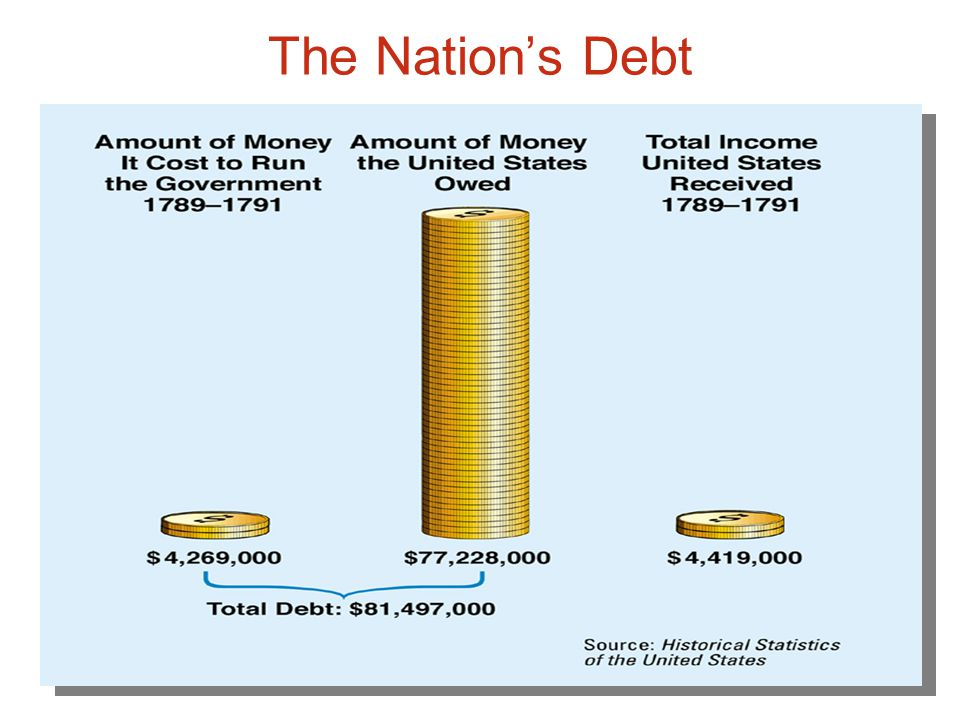 Chapter 9, Section 1 Hamilton's Plan for the Economy The problem The United States had a huge national debt—the total amount of money that a government owes to others.