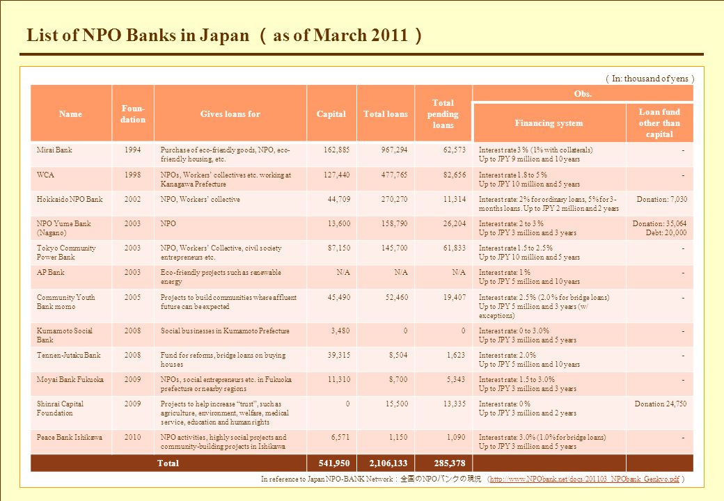 List of NPO Banks in Japan ( as of March 2011 ) In reference to Japan NPO-BANK Network :全国の NPO バンクの現況 (http://www.NPObank.net/docs/201103_NPObank_Gen